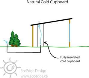 cold-cupboard