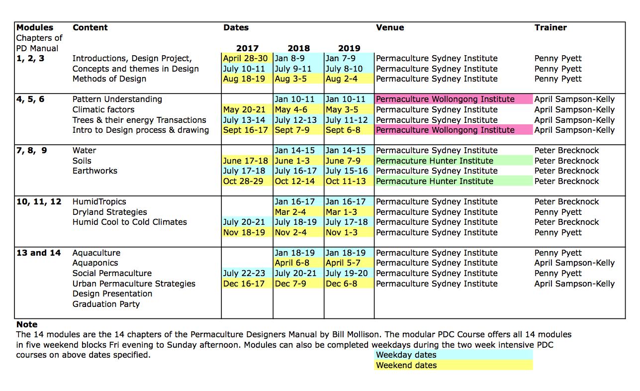 Modular PDC Dates